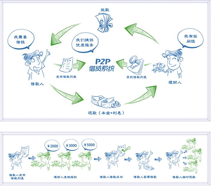 p2p借贷系统平台原理